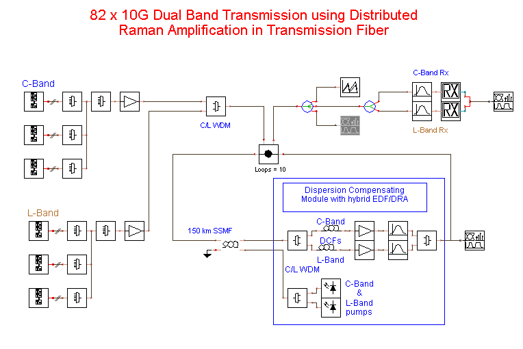 Distributed Gain Amplifiers 8