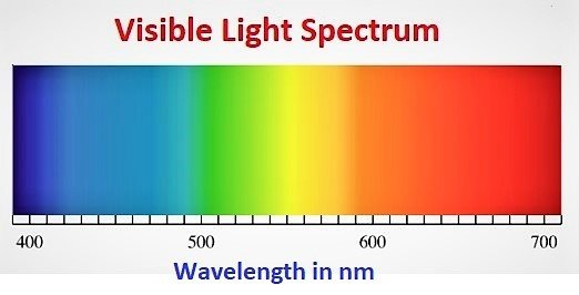 Visible Light Communication (VLC) or LiFi 1