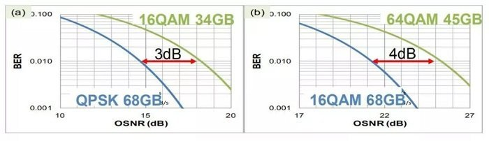 16QAM 34dB and 64QAM 45dB BER versus OSNR comparison