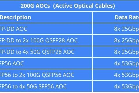 The Maximum Data Rates of Gigalight 200G AOCs