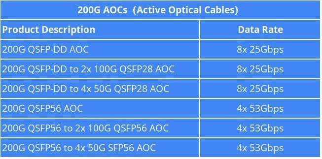 Seven Frequently Asked Questions About 200G Active Optical Cables 1