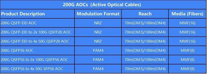 The Maximum Distances of Gigalight 200G AOCs