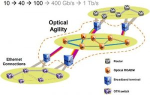 Whats New in Fiber Optics? 1
