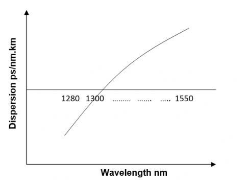 Chromatic Dispersion in Single mode Fibers 2