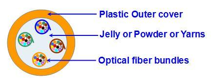 Diagram of 48 bundled fiber loose tube with 12F per bundle fiber optic mania Social Network