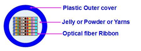 Diagram of 72 fiber Ribbon loose tube with 12 fibers in each ribbon fiber optic mania Social Network