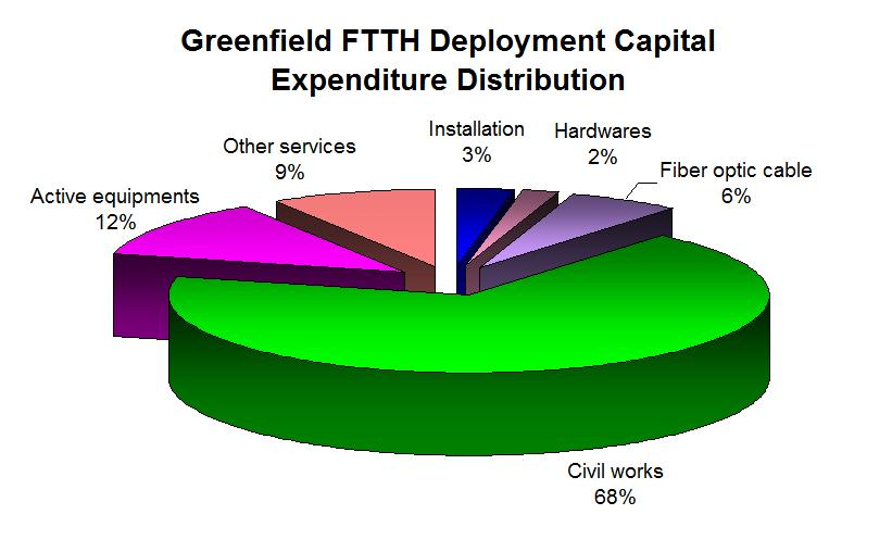 Greenfield FTTH deployment capital expenditure