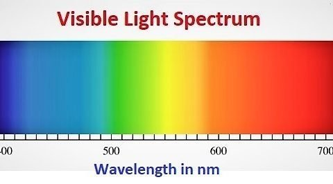 a diagram showing blue color to red color arranged in the order of their wavelength in nm