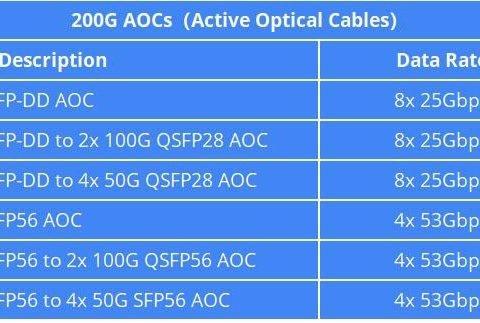 The Maximum Data Rates of Gigalight 200G AOCs