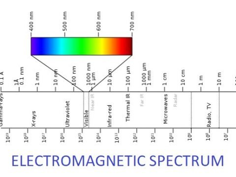 Electromagnetic Waves and their Application in Optical Communication 2
