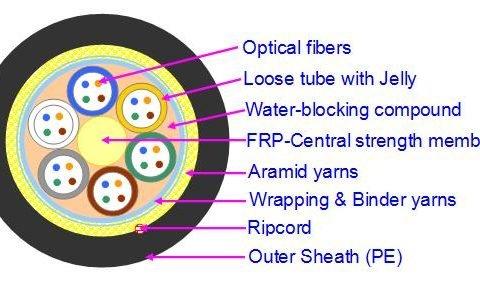 Non metallic duct polyethylene sheathed fiber optic cable with aramid yarns
