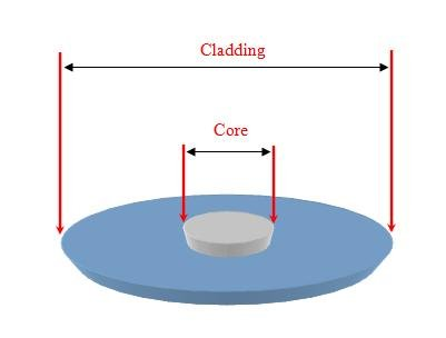 core cladding of a single mode optical fiber