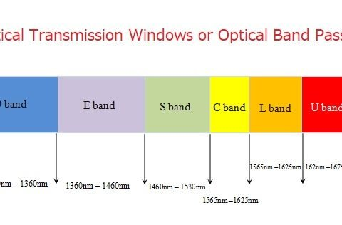 optical transmission windows or band passes